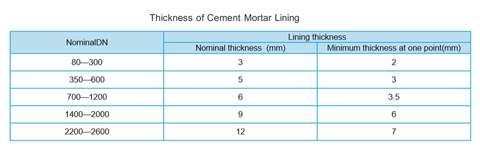 Cement Mortar Lining
